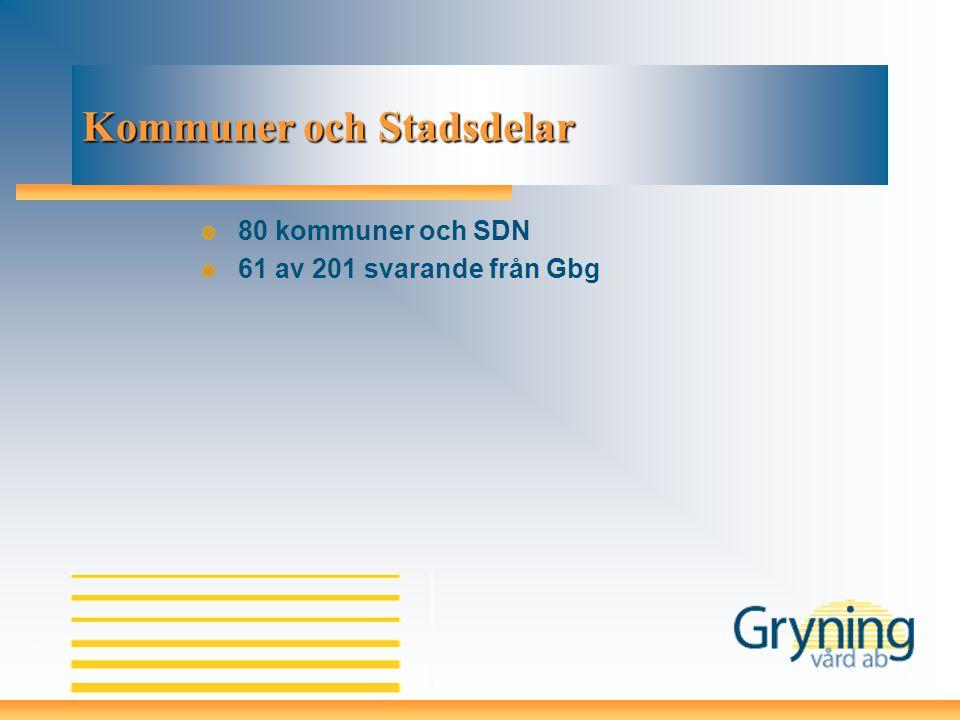 Kommuner och Stadsdelar 80 kommuner och SDN 61 av 201 svarande från Gbg