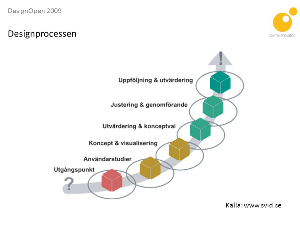 DesignOpen 2009 Analys - är att dela upp problem i mindre delar och undersöka varje del för sig • användarstudie och intervju • kund-workshop • brainstorming • funktions- och egenskapsanalys • formanalys, ex.