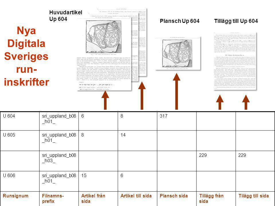 Huvudartikel Up 604 Plansch Up 604Tillägg till Up 604 U 604sri_uppland_b08 _h01_ 68317 U 605sri_uppland_b08 _h01_ 814 sri_uppland_b08 _h03_ 229 U 606sri_uppland_b08 _h01_ 156 RunsignumFilnamns- prefix Artikel från sida Artikel till sidaPlansch sidaTillägg från sida Tilägg till sida Nya Digitala Sveriges run- inskrifter