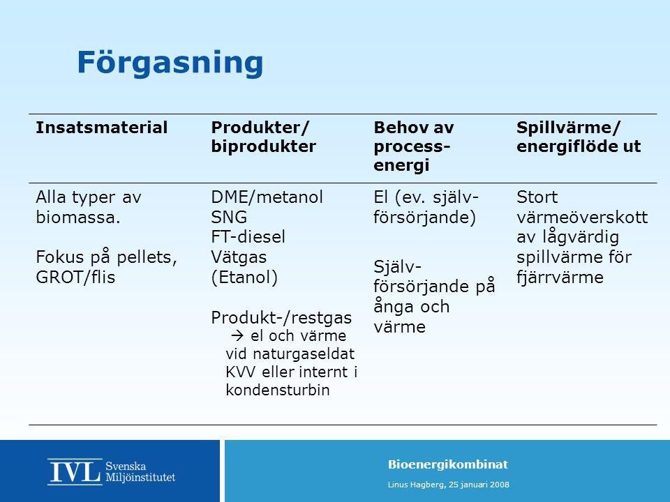 Bioenergikombinat Linus Hagberg, 25 januari 2008 InsatsmaterialProdukter/ biprodukter Behov av process- energi Spillvärme/ energiflöde ut Alla typer av biomassa.