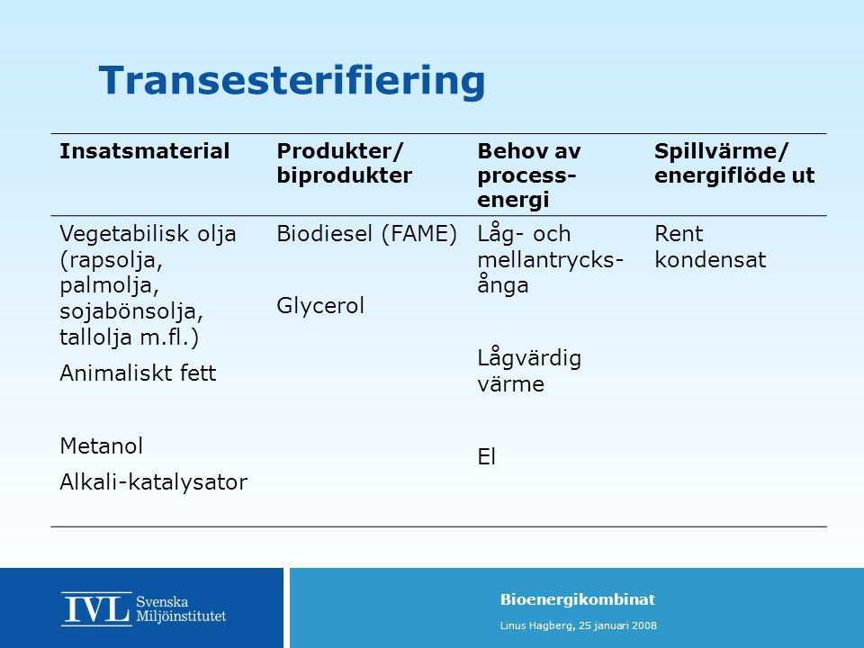 Bioenergikombinat Linus Hagberg, 25 januari 2008 InsatsmaterialProdukter/ biprodukter Behov av process- energi Spillvärme/ energiflöde ut Vegetabilisk olja (rapsolja, palmolja, sojabönsolja, tallolja m.fl.) Animaliskt fett Metanol Alkali-katalysator Biodiesel (FAME) Glycerol Låg- och mellantrycks- ånga Lågvärdig värme El Rent kondensat Transesterifiering