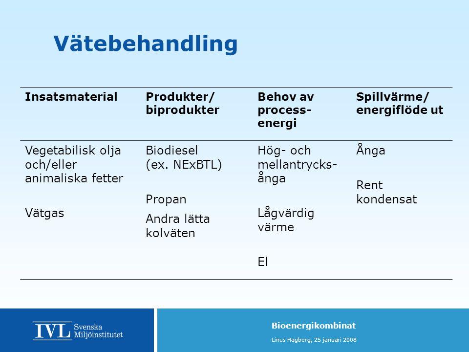 Bioenergikombinat Linus Hagberg, 25 januari 2008 Vätebehandling InsatsmaterialProdukter/ biprodukter Behov av process- energi Spillvärme/ energiflöde ut Vegetabilisk olja och/eller animaliska fetter Vätgas Biodiesel (ex.