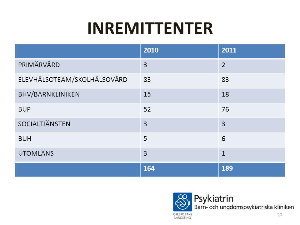 INREMITTENTER 20102011 PRIMÄRVÅRD32 ELEVHÄLSOTEAM/SKOLHÄLSOVÅRD83 BHV/BARNKLINIKEN1518 BUP5276 SOCIALTJÄNSTEN33 BUH56 UTOMLÄNS31 164189 20