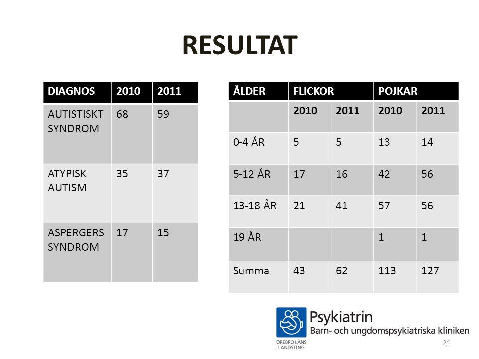 RESULTAT DIAGNOS20102011 AUTISTISKT SYNDROM 6859 ATYPISK AUTISM 3537 ASPERGERS SYNDROM 1715 ÅLDERFLICKORPOJKAR 2010201120102011 0-4 ÅR551314 5-12 ÅR17