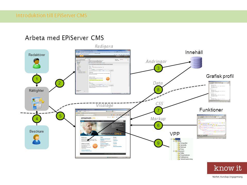 Arbeta med EPiServer CMS Innehåll Grafisk profil VPP Funktioner 1 4 7 6 8 9 Besökare Rättighter Redaktörer 3 Ändringar CSS Markup Data Redigera 2 5 Visaläge Introduktion till EPiServer CMS
