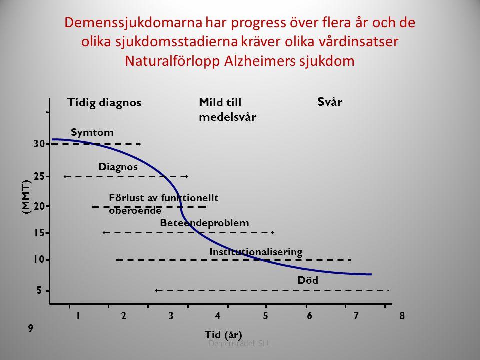 Demenssjukdomarna har progress över flera år och de olika sjukdomsstadierna kräver olika vårdinsatser Naturalförlopp Alzheimers sjukdom Demensrådet SL