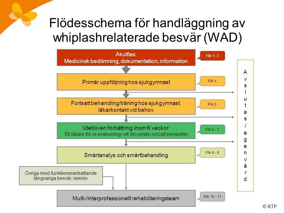 © RTP Smärtanalys och smärtbehandling Flödesschema för handläggning av whiplashrelaterade besvär (WAD) Multi-/interprofessionellt rehabiliteringsteam
