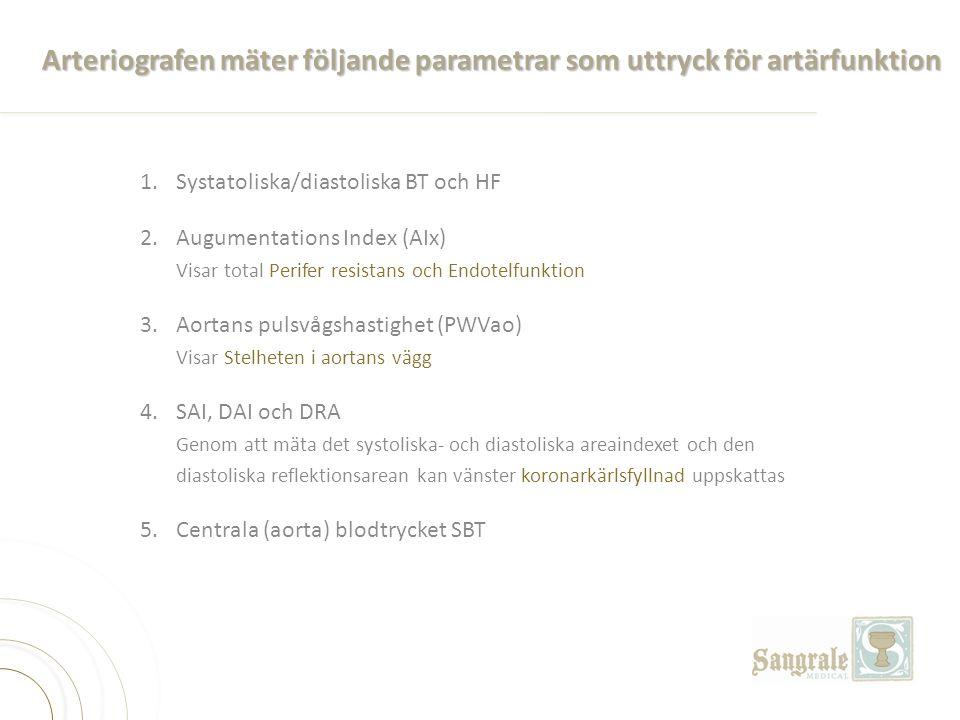 Arteriografen mäter följande parametrar som uttryck för artärfunktion 1.Systatoliska/diastoliska BT och HF 2.Augumentations Index (AIx) Visar total Pe