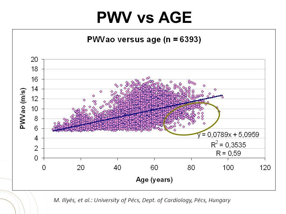 PWV vs AGE M. Illyés, et al.: University of Pécs, Dept. of Cardiology, Pécs, Hungary