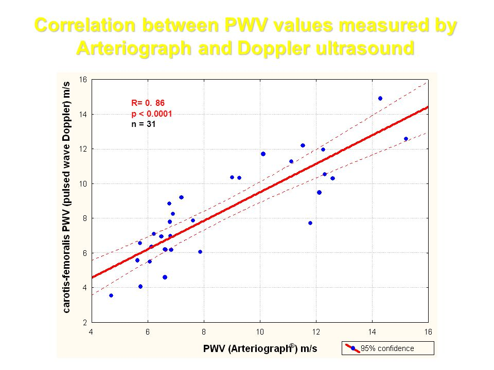 Correlation between PWV values measured by Arteriograph and Doppler ultrasound R= 0. 86 p < 0.0001 n = 31