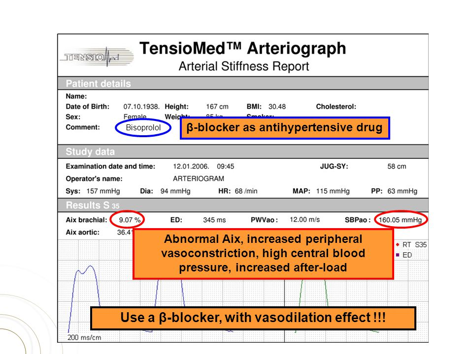 Bisoprolol Abnormal Aix, increased peripheral vasoconstriction, high central blood pressure, increased after-load Use a β-blocker, with vasodilation e