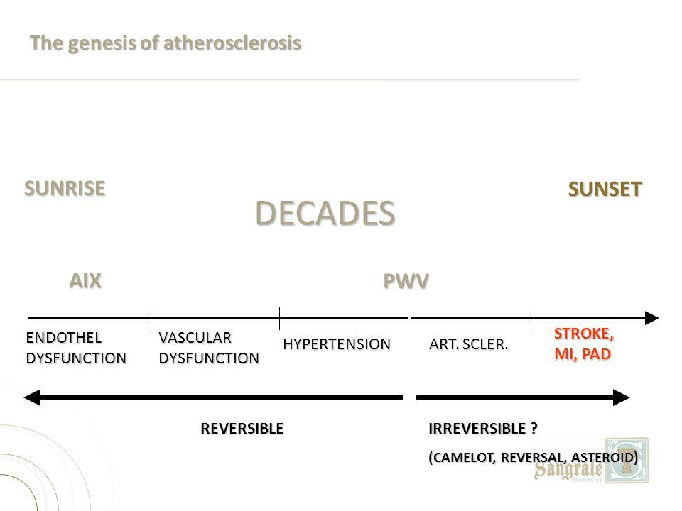 The genesis of atherosclerosis DECADES ENDOTHEL DYSFUNCTION VASCULAR DYSFUNCTION HYPERTENSION STROKE, MI, PAD SUNRISE SUNSET ART. SCLER. REVERSIBLE IR