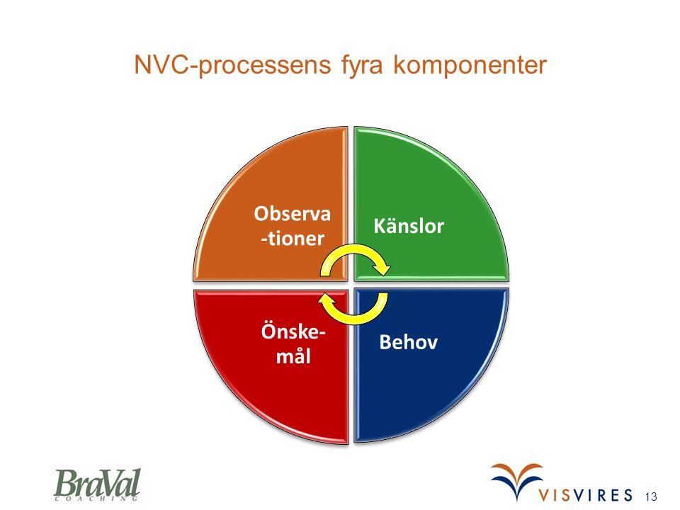 NVC-processens fyra komponenter 13 Observa -tioner Känslor Behov Önske- mål