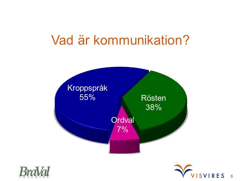 Vad är kommunikation? 6