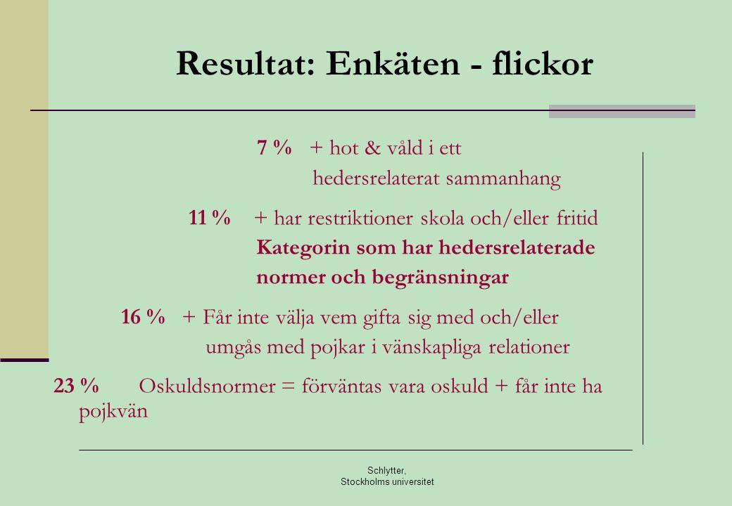 Schlytter, Stockholms universitet Etnisk bakgrund - hederskategorin Ca en av tre flickor har två utlandsfödda föräldrar - mer än fem gånger större än gruppen pojkar (6%) Andelen pojkar ändå lika stor som andelen flickor Inga flickor med två svenskfödda föräldrar