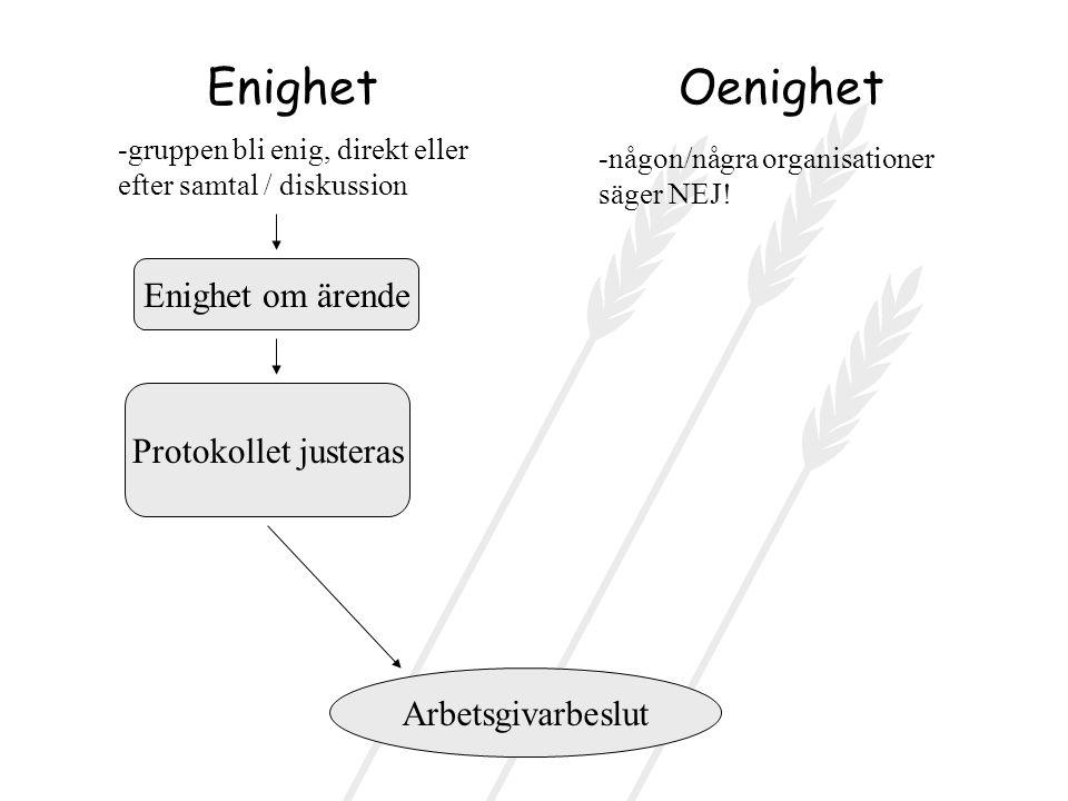 EnighetOenighet -gruppen bli enig, direkt eller efter samtal / diskussion Enighet om ärende -någon/några organisationer säger NEJ.