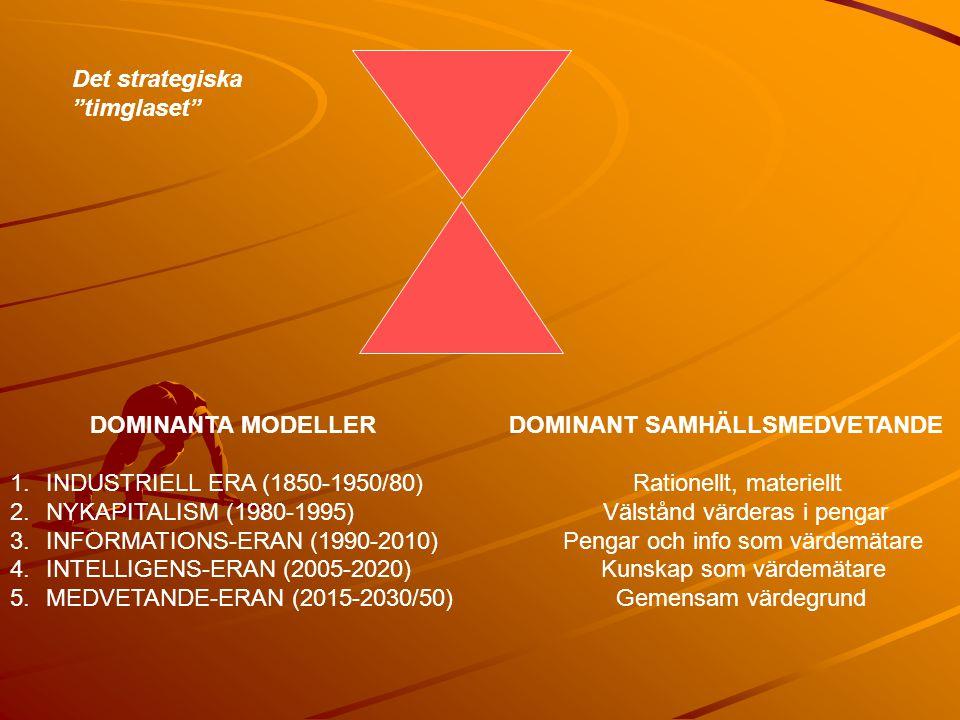 DOMINANTA MODELLER DOMINANT SAMHÄLLSMEDVETANDE 1.INDUSTRIELL ERA (1850-1950/80) Rationellt, materiellt 2.NYKAPITALISM (1980-1995) Välstånd värderas i