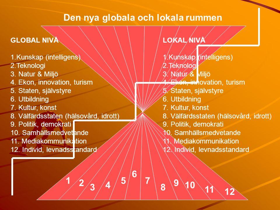 Den nya globala och lokala rummen 1 2 3 4 5 6 7 8 9 10 11 12 GLOBAL NIVÅ 1.Kunskap (intelligens) 2.Teknologi 3. Natur & Miljö 4. Ekon, innovation, tur