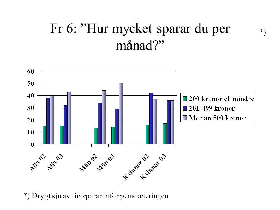 Fr 6: Hur mycket sparar du per månad? *) *) Drygt sju av tio sparar inför pensioneringen