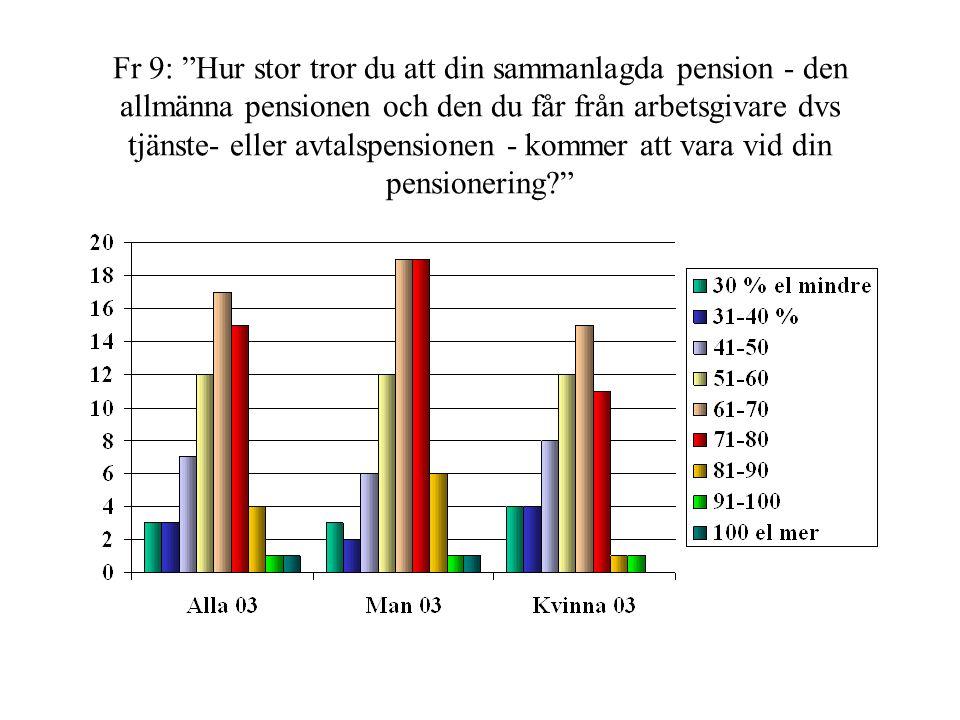 Fr 9: Hur stor tror du att din sammanlagda pension - den allmänna pensionen och den du får från arbetsgivare dvs tjänste- eller avtalspensionen - kommer att vara vid din pensionering?