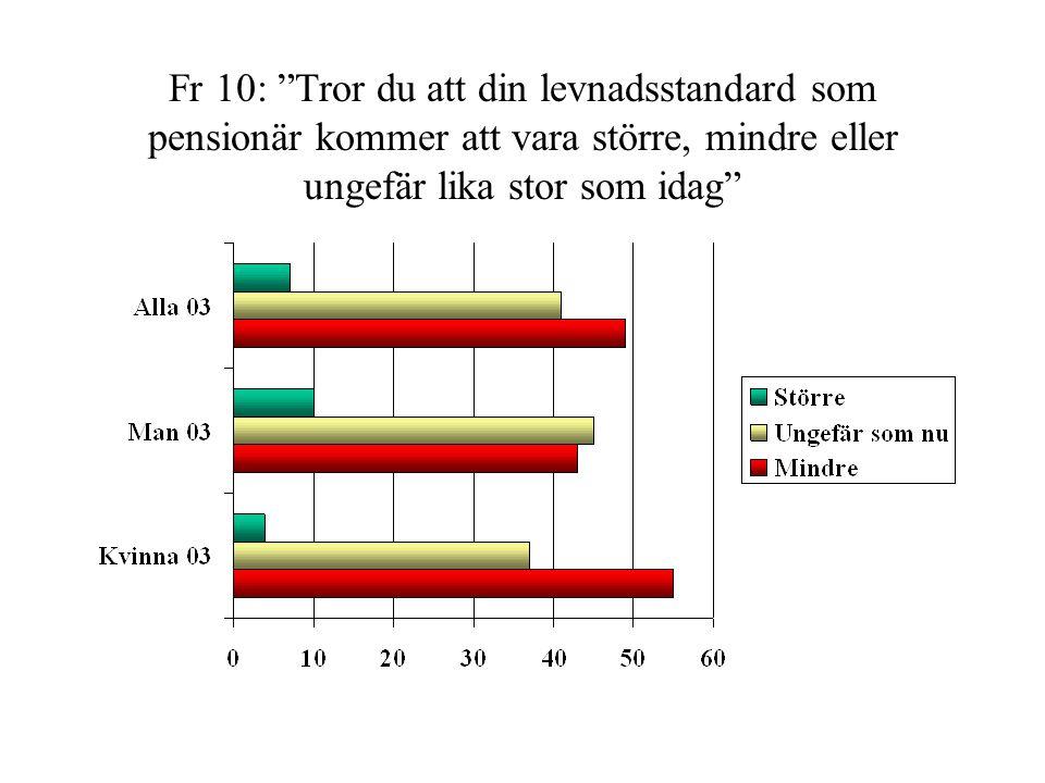 """Fr 10: """"Tror du att din levnadsstandard som pensionär kommer att vara större, mindre eller ungefär lika stor som idag"""""""