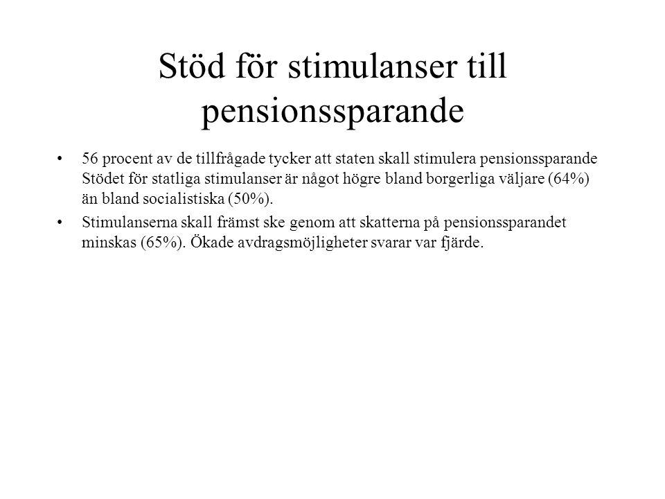 Stöd för stimulanser till pensionssparande •56 procent av de tillfrågade tycker att staten skall stimulera pensionssparande Stödet för statliga stimul