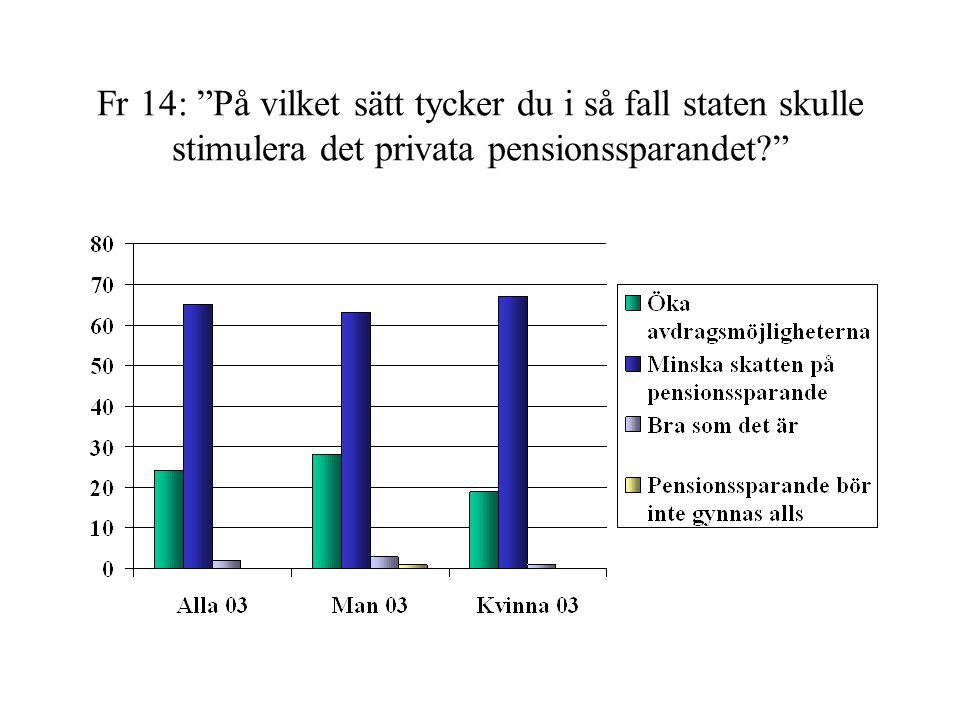 """Fr 14: """"På vilket sätt tycker du i så fall staten skulle stimulera det privata pensionssparandet?"""""""