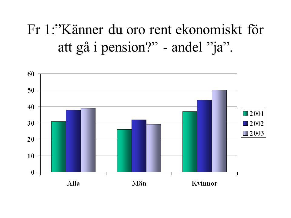 """Fr 1:""""Känner du oro rent ekonomiskt för att gå i pension?"""" - andel """"ja""""."""