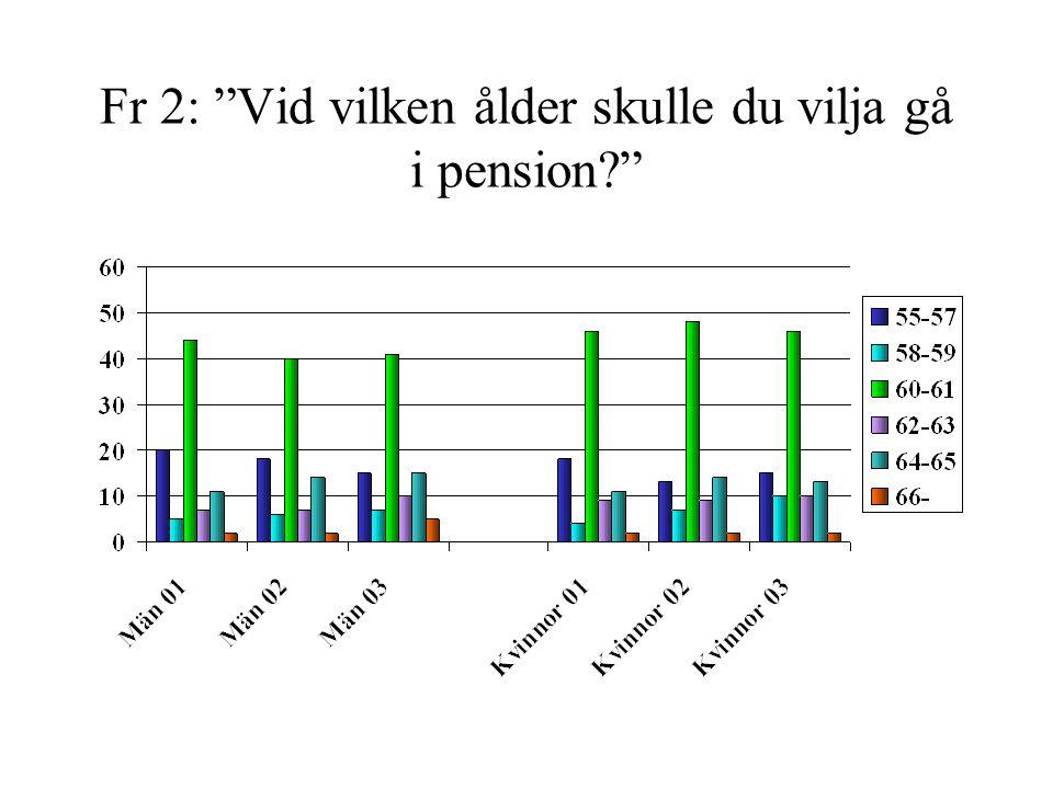 Fr 2: Vid vilken ålder skulle du vilja gå i pension?