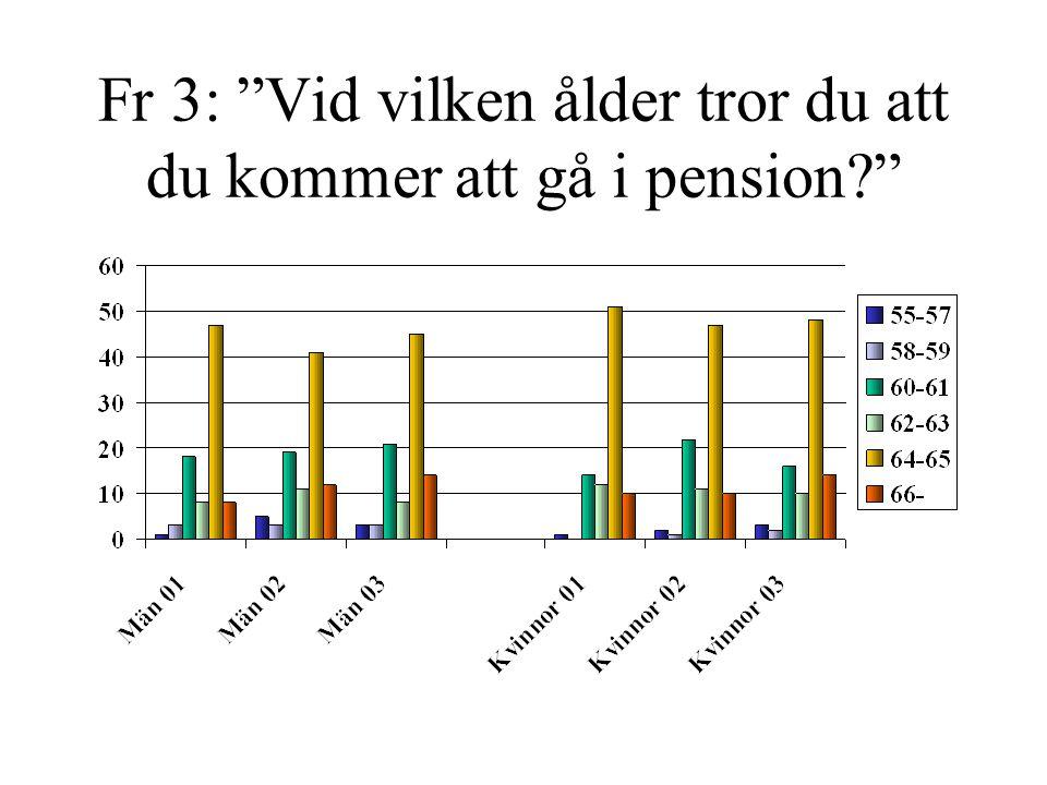 Fr 3: Vid vilken ålder tror du att du kommer att gå i pension?