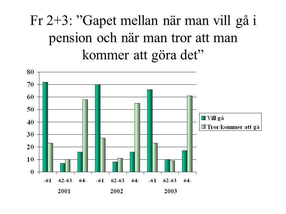 """Fr 2+3: """"Gapet mellan när man vill gå i pension och när man tror att man kommer att göra det"""" 2001 2002 2003"""