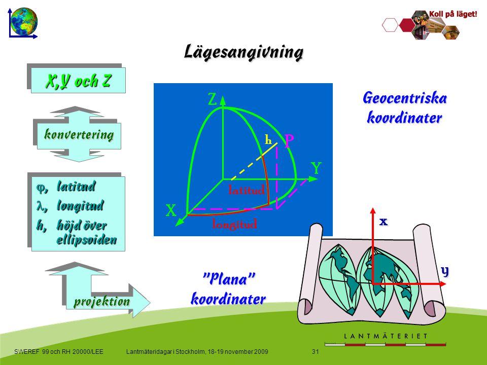 Lantmäteridagar i Stockholm, 18-19 november 2009SWEREF 99 och RH 20000/LEE31 Lägesangivning X,Y och Z ,latitud ,longitud h,höjd över ellipsoiden ,latitud ,longitud h,höjd över ellipsoiden konvertering projektion latitud longitud h Y Z X P x y Geocentriska koordinater Plana koordinater
