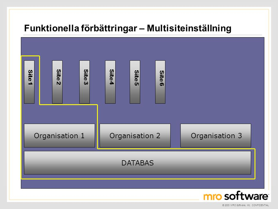 © 2003 MRO Software, Inc. CONFIDENTIAL Funktionella förbättringar – Multisiteinställning DATABAS Organisation 1 Organisation 3Organisation 2 Site 6 Si