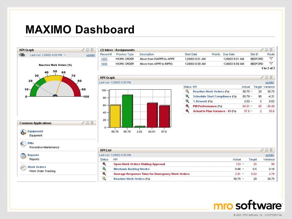 © 2003 MRO Software, Inc. CONFIDENTIAL MAXIMO Dashboard
