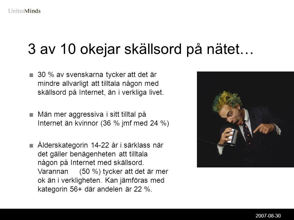 2007-08-30 3 av 10 okejar skällsord på nätet… 30 % av svenskarna tycker att det är mindre allvarligt att tilltala någon med skällsord på Internet, än i verkliga livet.