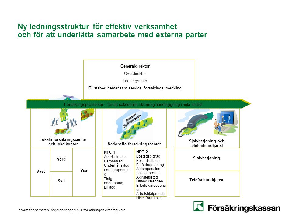 Informationsmöten Regeländringar i sjukförsäkringen Arbetsgivare Ny ledningsstruktur för effektiv verksamhet och för att underlätta samarbete med exte