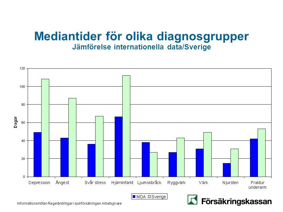 Informationsmöten Regeländringar i sjukförsäkringen Arbetsgivare Mediantider för olika diagnosgrupper Jämförelse internationella data/Sverige