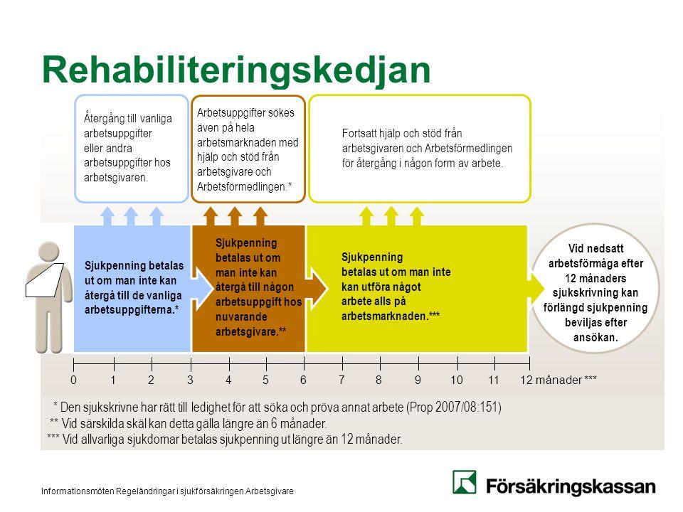Informationsmöten Regeländringar i sjukförsäkringen Arbetsgivare Rehabiliteringskedjan Vid nedsatt arbetsförmåga efter 12 månaders sjukskrivning kan f