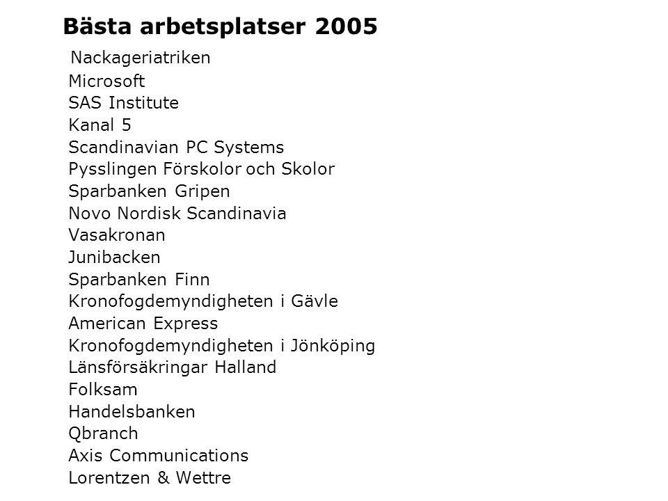 Bästa arbetsplatser 2005 Nackageriatriken Microsoft SAS Institute Kanal 5 Scandinavian PC Systems Pysslingen Förskolor och Skolor Sparbanken Gripen No