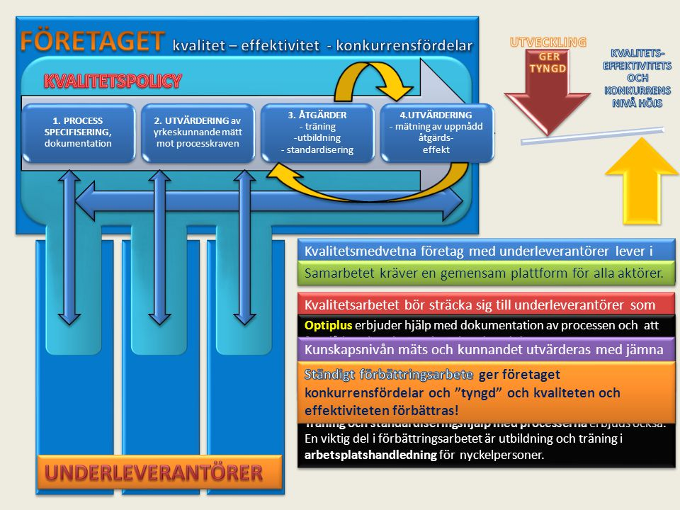 1. PROCESS SPECIFISERING, dokumentation 2. UTVÄRDERING av yrkeskunnande mätt mot processkraven 3. ÅTGÄRDER - träning -utbildning - standardisering 4.U