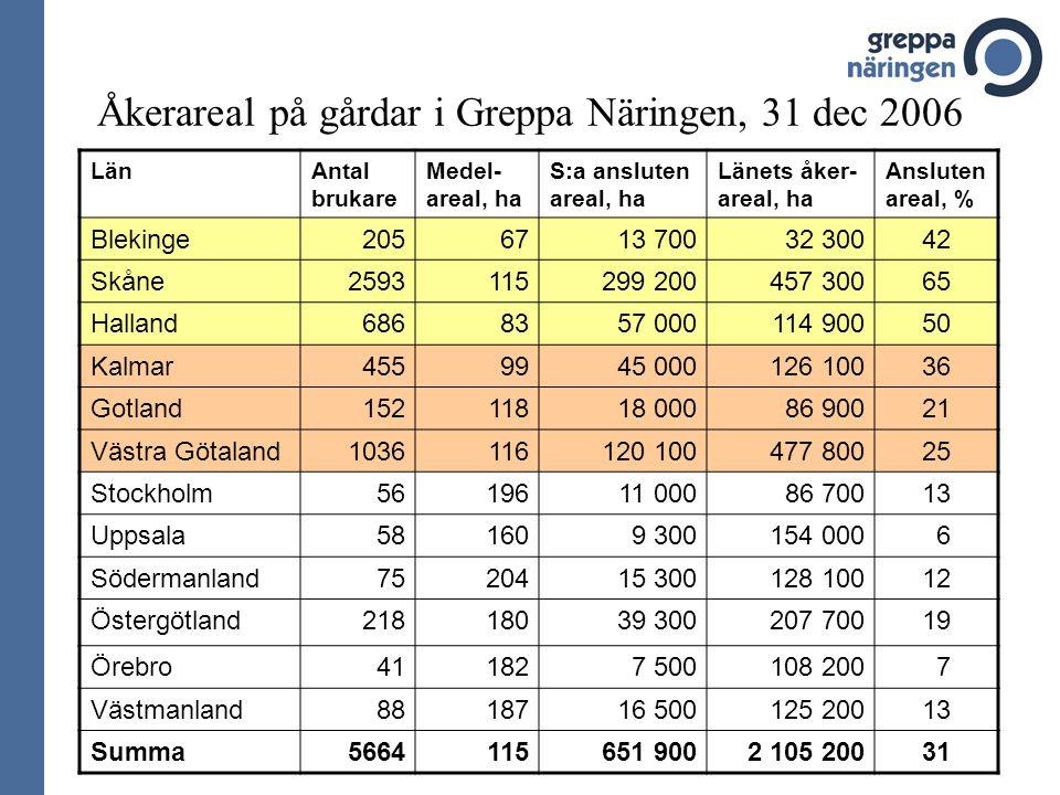Åkerareal på gårdar i Greppa Näringen, 31 dec 2006 LänAntal brukare Medel- areal, ha S:a ansluten areal, ha Länets åker- areal, ha Ansluten areal, % B