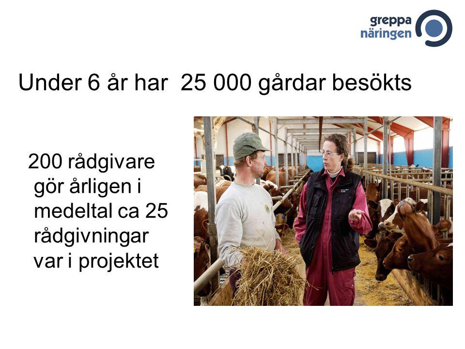Under 6 år har 25 000 gårdar besökts 200 rådgivare gör årligen i medeltal ca 25 rådgivningar var i projektet