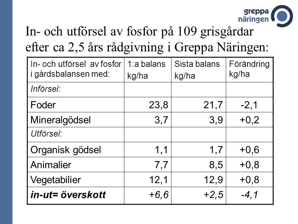 In- och utförsel av fosfor på 109 grisgårdar efter ca 2,5 års rådgivning i Greppa Näringen: In- och utförsel av fosfor i gårdsbalansen med: 1:a balans