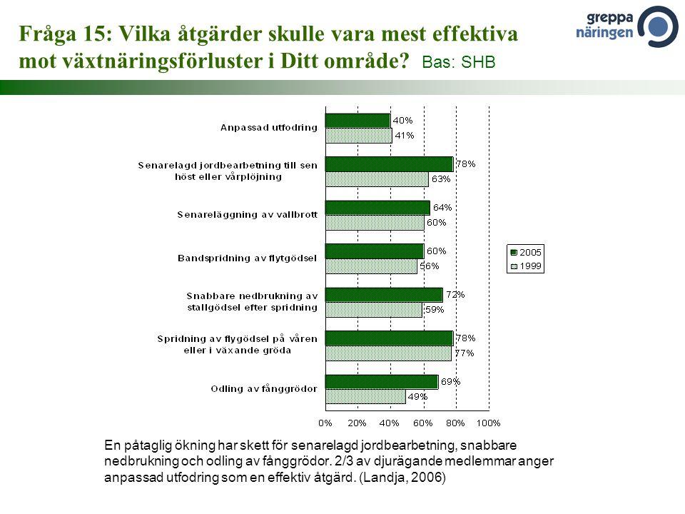 Fråga 15: Vilka åtgärder skulle vara mest effektiva mot växtnäringsförluster i Ditt område? Bas: SHB En påtaglig ökning har skett för senarelagd jordb