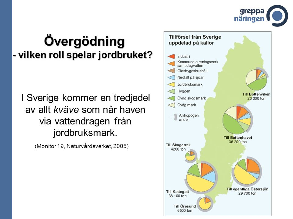 Övergödning Övergödning - vilken roll spelar jordbruket? I Sverige kommer en tredjedel av allt kväve som når haven via vattendragen från jordbruksmark