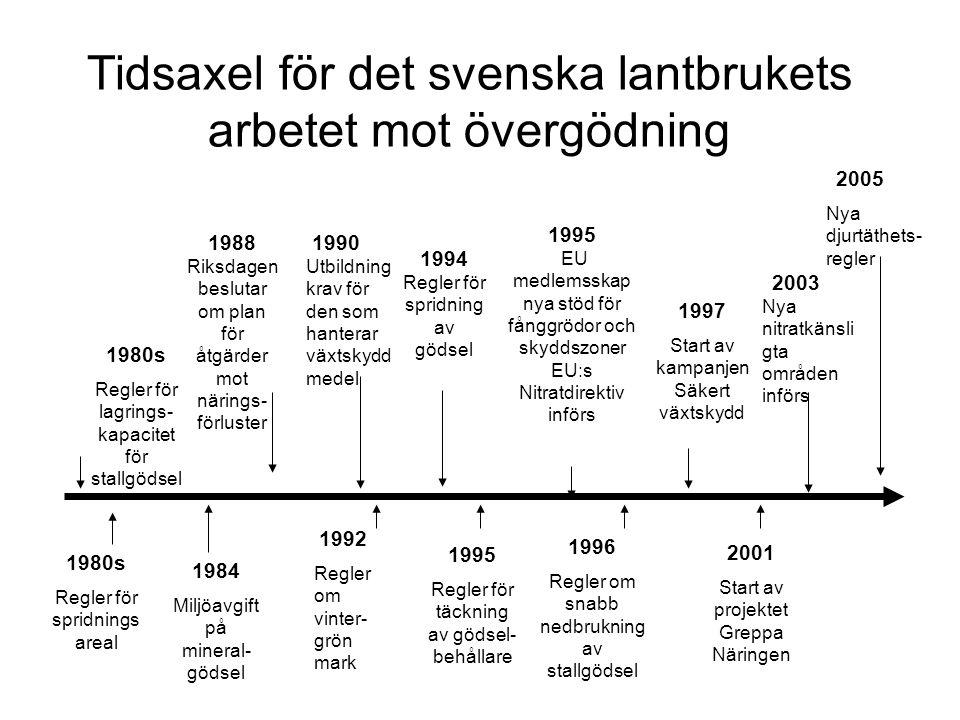 Tidsaxel för det svenska lantbrukets arbetet mot övergödning 1988 Riksdagen beslutar om plan för åtgärder mot närings- förluster 1995 EU medlemsskap n
