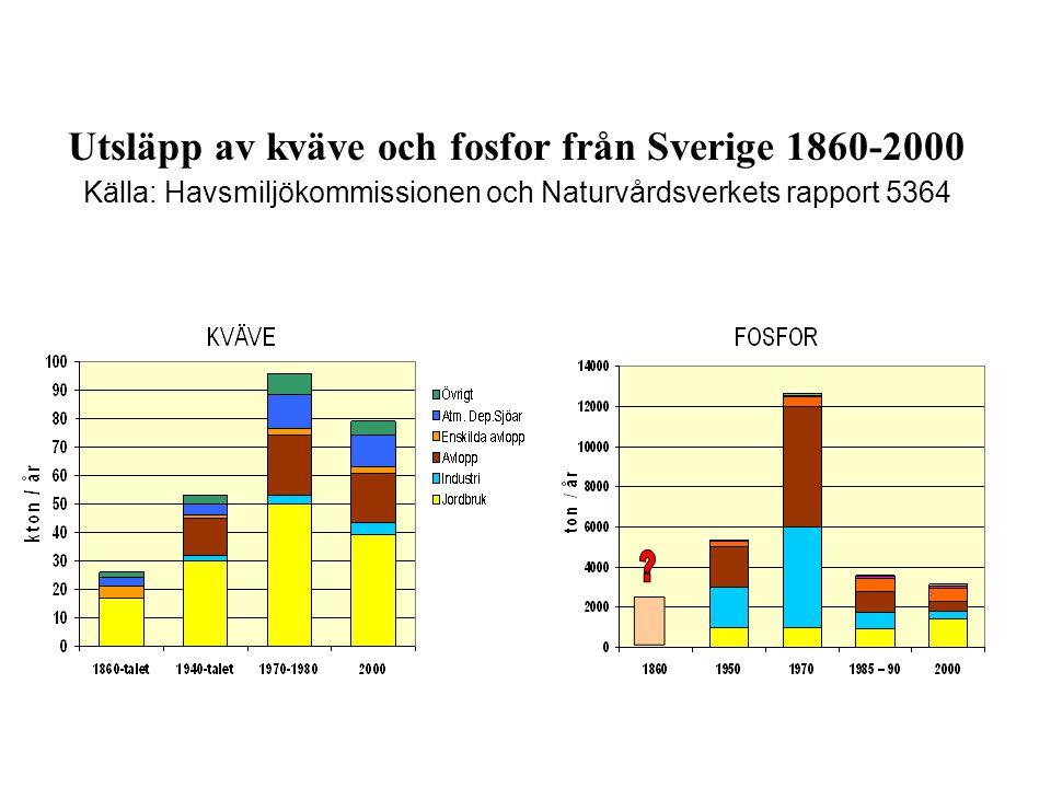 Exempel på resultat av lantbrukarnas arbete för Östersjön hittills TidsperiodUppnådd minskning Källa Kväveläckage rotzonsläckage,ton 1985-1995-20 000 tonNaturvårdsverket 1995-2003 -5 000 tonNaturvårdsverket* 2003-2005 -2 000 tonDe Facto, Miljömålsrådet Fosforförluster, %1995-2000 -19%Naturvårdsverket Ammoniakavgång till luften % 1995-2005 -18%SCB *Reviderade siffror jämfört med tidigare beräkningar publicerade av Jordbruksverket