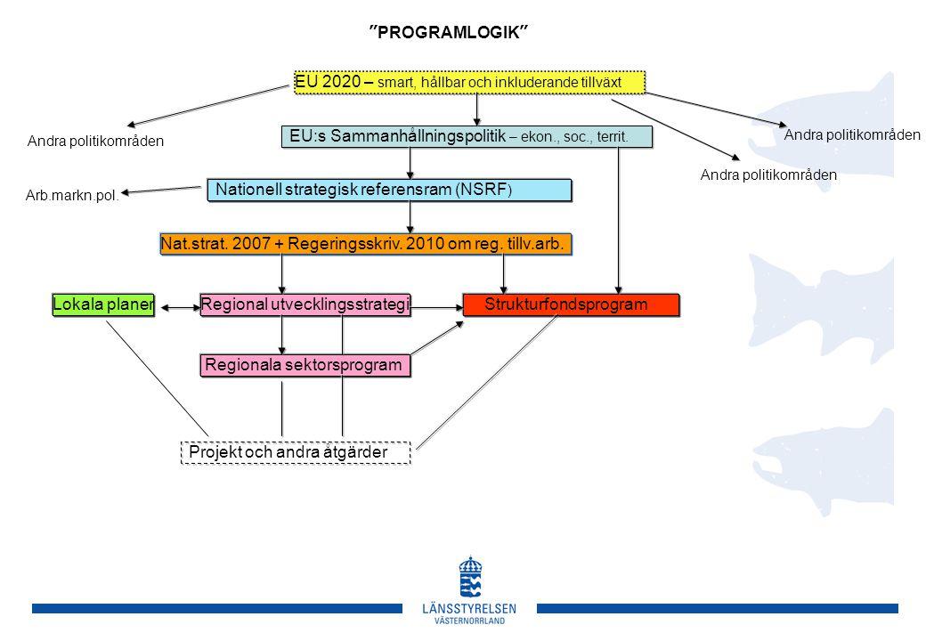 EU 2020 – smart, hållbar och inkluderande tillväxt EU:s Sammanhållningspolitik – ekon., soc., territ. Nationell strategisk referensram (NSRF ) Nat.str