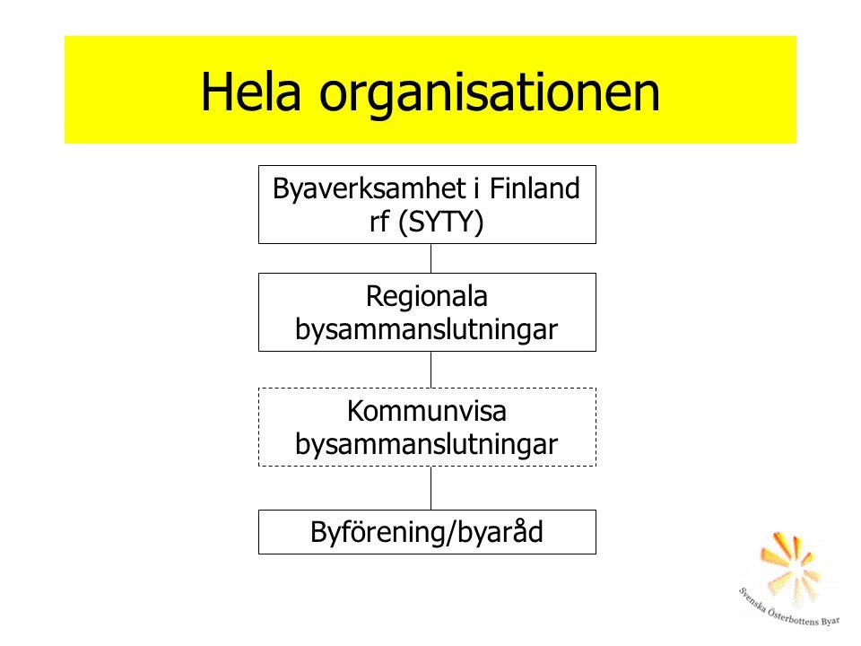 Hela organisationen Byaverksamhet i Finland rf (SYTY) Regionala bysammanslutningar Kommunvisa bysammanslutningar Byförening/byaråd