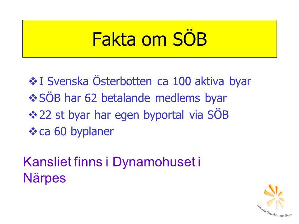 Fakta om SÖB  I Svenska Österbotten ca 100 aktiva byar  SÖB har 62 betalande medlems byar  22 st byar har egen byportal via SÖB  ca 60 byplaner Kansliet finns i Dynamohuset i Närpes